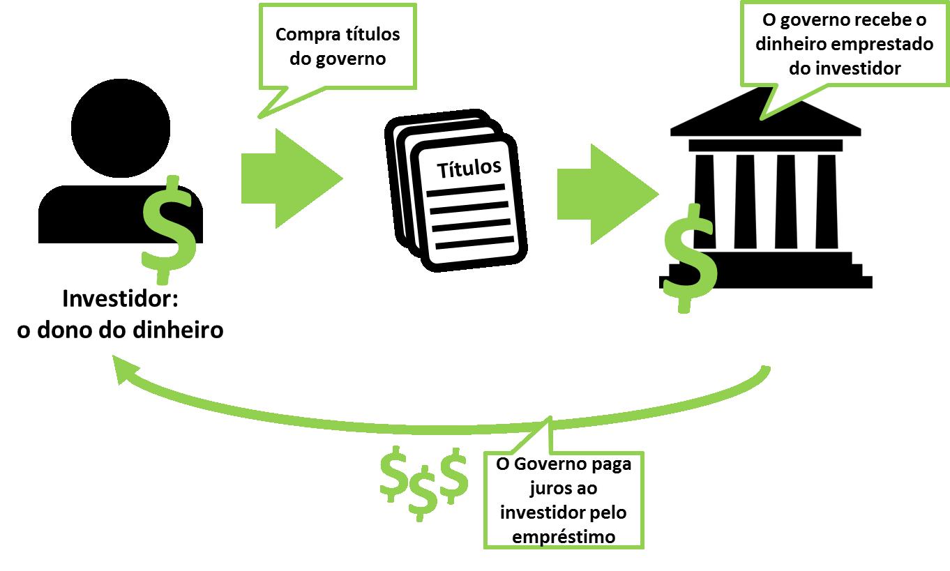 Conceitos Básicos sobre como investir dinheiro - O que é investir - Títulos -Seu Guia de Investimentos