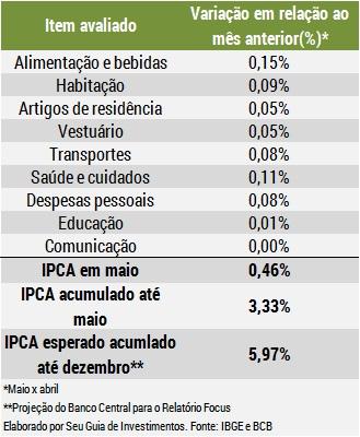 Conceitos básicos sobre como investir dinheiro - IPCA - Seu Guia de Investimentos