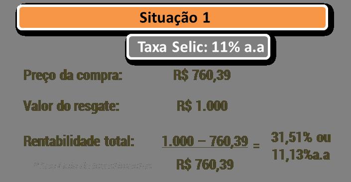Desvendando o Tesouro Direto 3 - variação no preço das LTNs 1 - Seu Guia de Investimentos