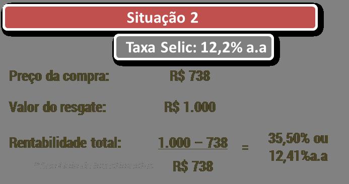 Desvendando o Tesouro Direto 3 - variação no preço das LTNs 2 - Seu Guia de Investimentos