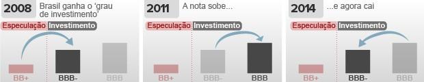 Risco dos investimentos - notas e ratings - rebaixamento do rating brasil