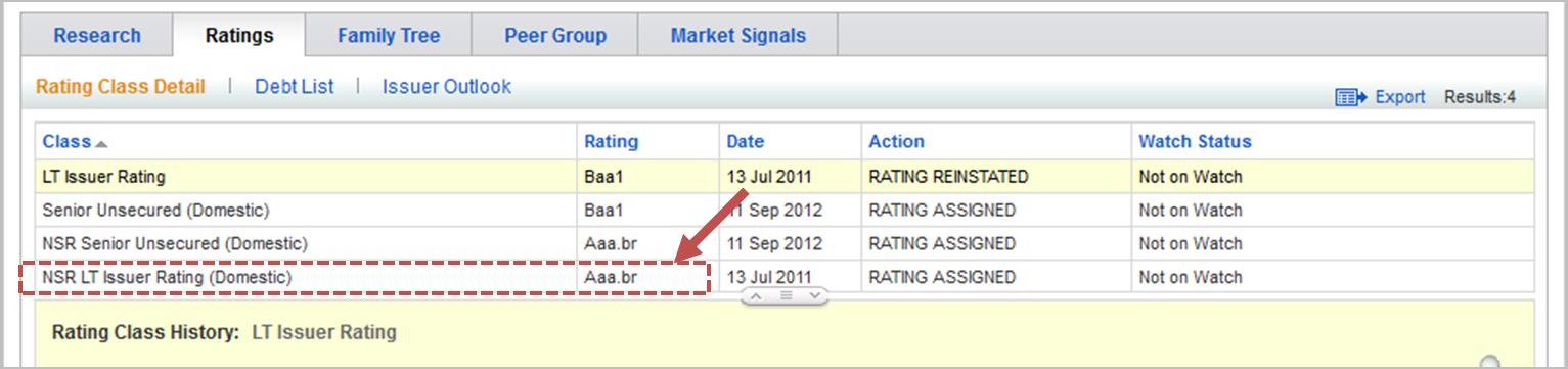 Risco dos investimentos - notas e ratings - telefonica Moodys