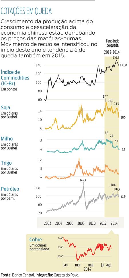 Aprenda como administrar seu dinheiro - o boom das commodities - Seu Guia de Investimentos