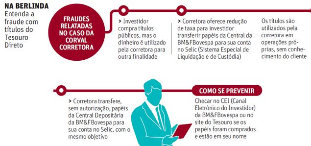 Fraude na Corretora Corval - Novos nomes do tesouro direto - seu Guia de Investimentos