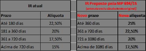 retirada do imposto sobre investimentos da MP 694 - Seu Guia de Investimentos - tabela IR regressiva