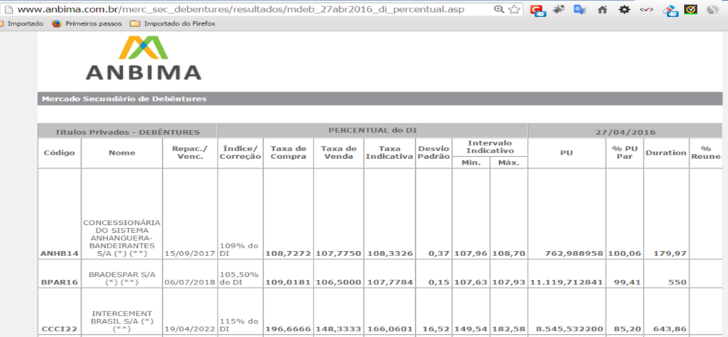 Tudo sobre como investir em debentures 1 - Seu guia de investimentos - consulta precos anbima